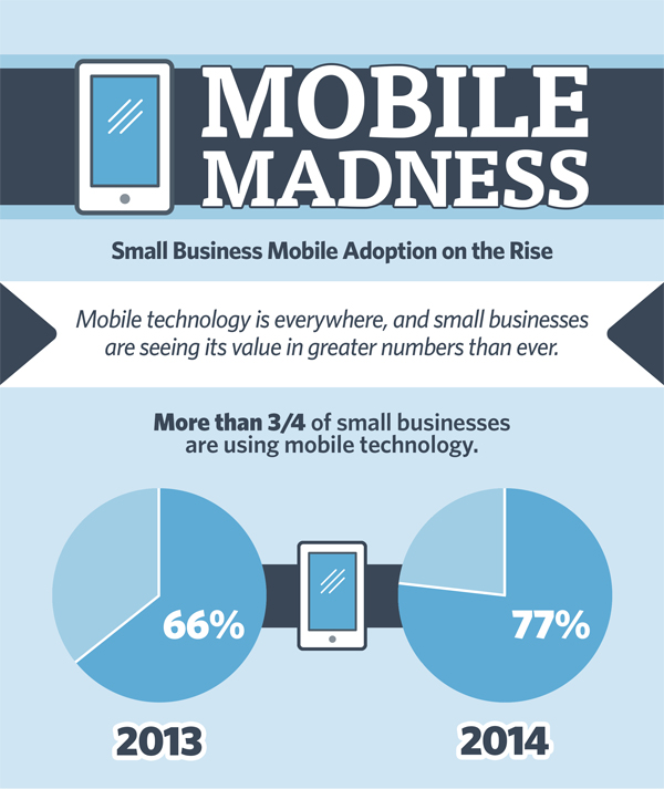 http://news.constantcontact.com/image/infographic/mobile-madness-small-business-mobile-adoption-rise