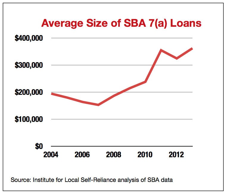 Average Size of SBA 7(a) Loans