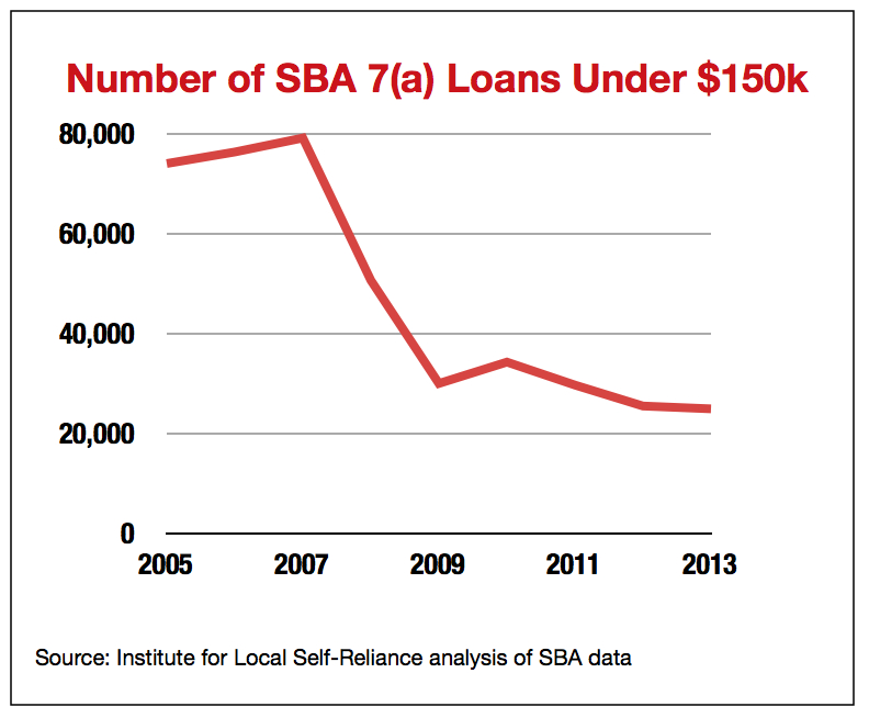 Number of SBA 7(a) Loans Under $150k