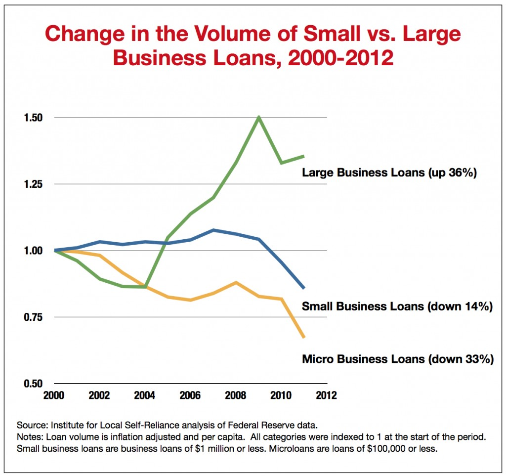 Change in the Volume of Small vs. Large Business Loans, 2000-2012